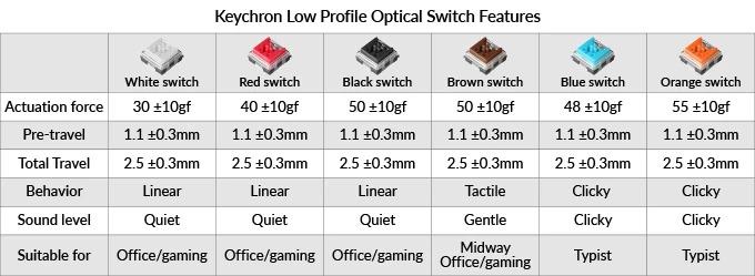 Keychron low profile switches